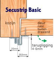 Secustrip Basic maatvoeringen