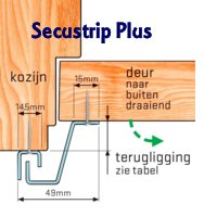 Secustrip Plus maatvoeringen